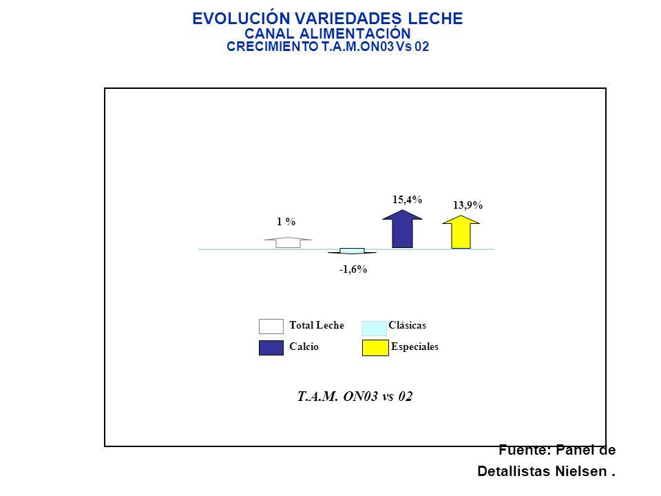 T. A.M. ON03 vs 02 Total Leche Clásicas Calcio Especiales 1 % 15,4% 13,9% -1,6% EVOLUCIÓN VARIEDADES LECHE CANAL ALIMENTACIÓN CRECIMIENTO T.A.M.ON03 V