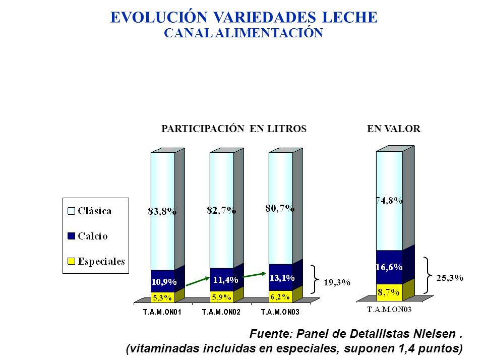 EVOLUCIÓN VARIEDADES LECHE CANAL ALIMENTACIÓN Fuente: Panel de Detallistas Nielsen. (vitaminadas incluidas en especiales, suponen 1,4 puntos) PARTICIP