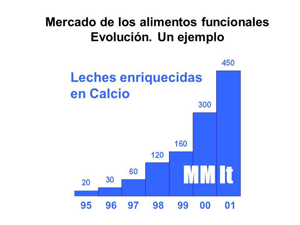 Mercado de los alimentos funcionales Evolución. Un ejemplo 95 96 97 98 99 00 01 MM lt Leches enriquecidas en Calcio