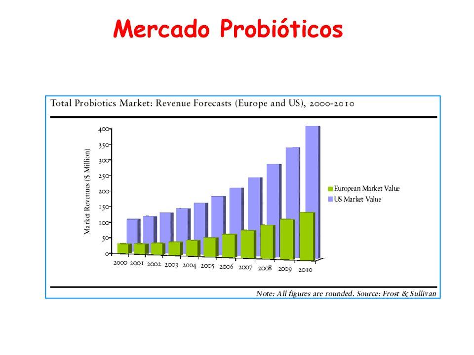 Mercado Probióticos