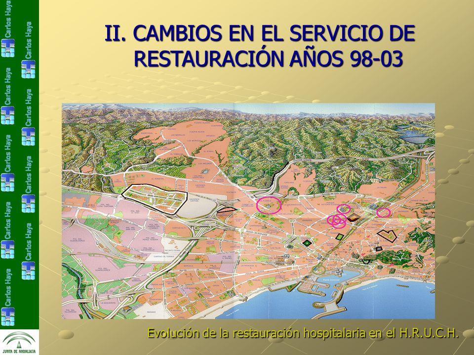 II. CAMBIOS EN EL SERVICIO DE RESTAURACIÓN AÑOS 98-03 Evolución de la restauración hospitalaria en el H.R.U.C.H.