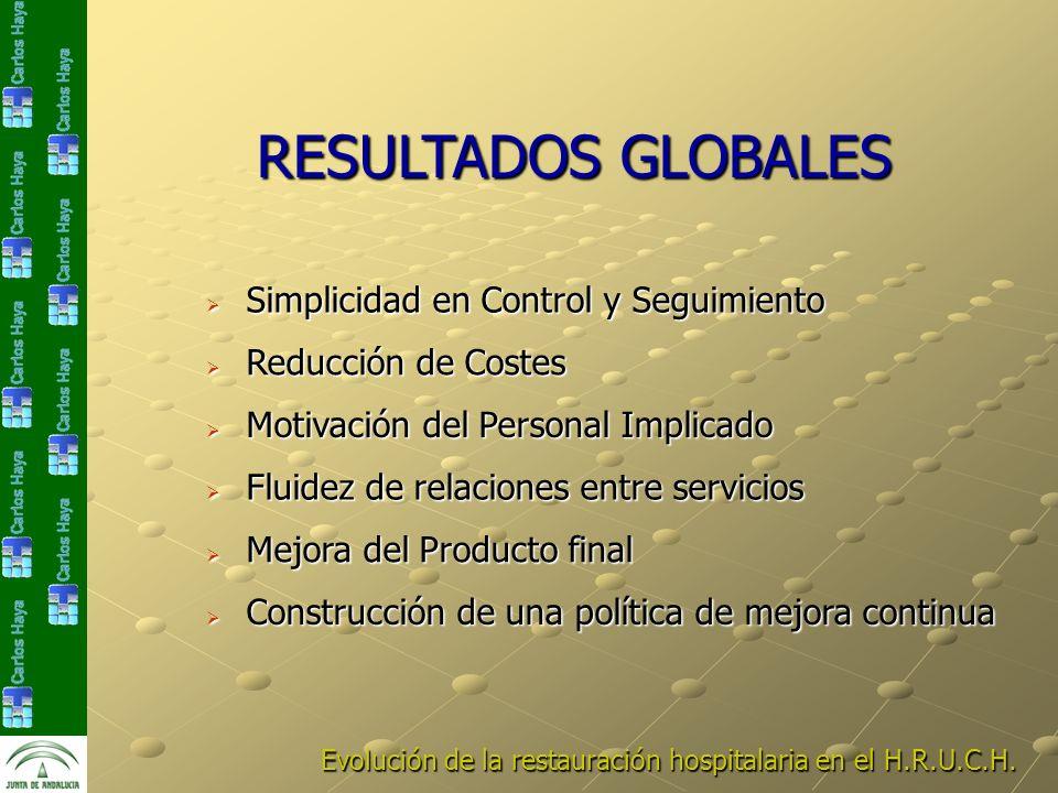 Evolución de la restauración hospitalaria en el H.R.U.C.H. RESULTADOS GLOBALES Simplicidad en Control y Seguimiento Simplicidad en Control y Seguimien