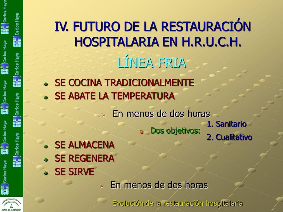SE ALMACENA SE REGENERA Evolución de la restauración hospitalaria IV. FUTURO DE LA RESTAURACIÓN HOSPITALARIA EN H.R.U.C.H. LÍNEA FRIA LÍNEA FRIA SE CO