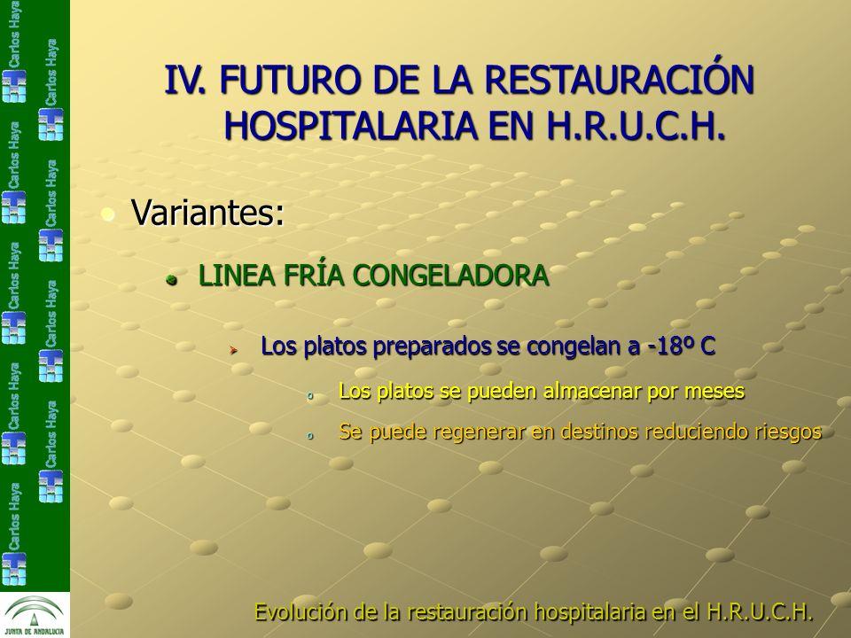 Evolución de la restauración hospitalaria en el H.R.U.C.H. IV. FUTURO DE LA RESTAURACIÓN HOSPITALARIA EN H.R.U.C.H. Variantes:Variantes: LINEA FRÍA CO