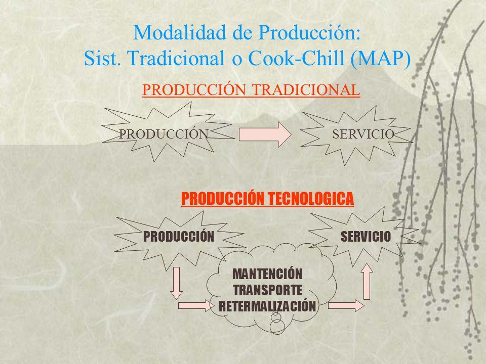 PRODUCCIÓN TRADICIONAL PRODUCCIÓN SERVICIO PRODUCCIÓN TECNOLOGICA PRODUCCIÓN SERVICIO MANTENCIÓN TRANSPORTE RETERMALIZACIÓN Modalidad de Producción: S