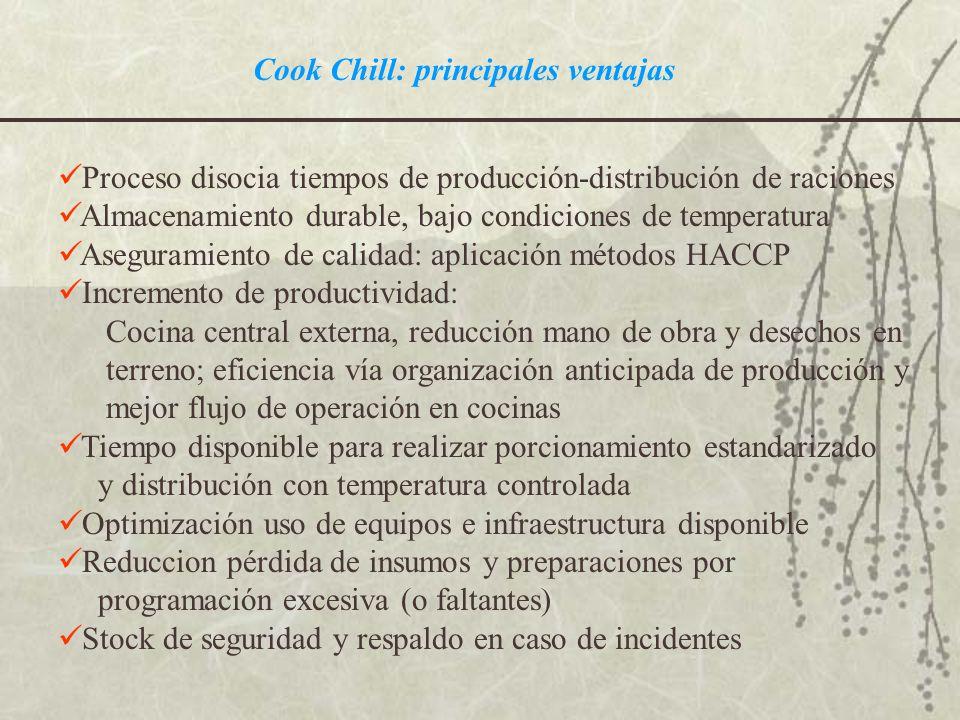 Cook Chill: principales ventajas Proceso disocia tiempos de producción-distribución de raciones Almacenamiento durable, bajo condiciones de temperatur