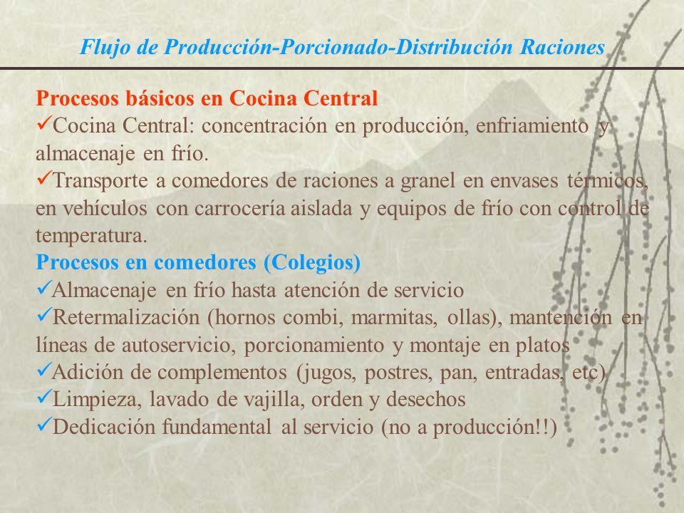 Flujo de Producción-Porcionado-Distribución Raciones Procesos básicos en Cocina Central Cocina Central: concentración en producción, enfriamiento y al