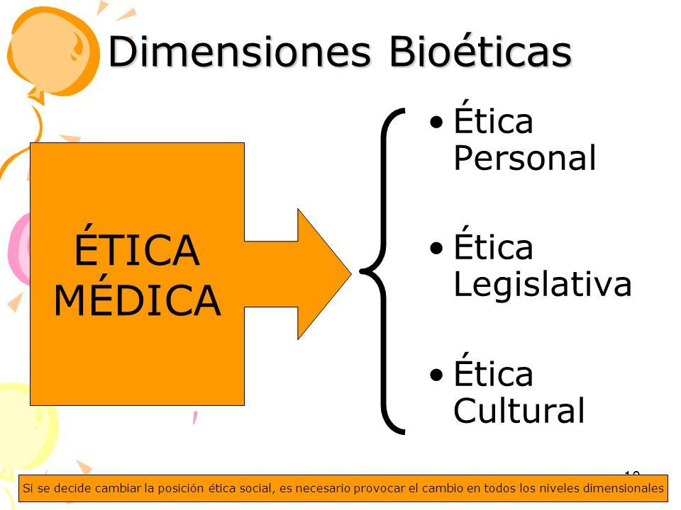 10 Dimensiones Bioéticas Ética Personal Ética Legislativa Ética Cultural ÉTICA MÉDICA Si se decide cambiar la posición ética social, es necesario prov