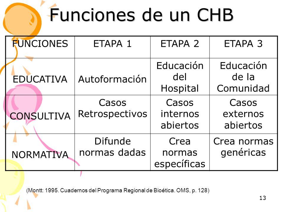 13 Funciones de un CHB FUNCIONESETAPA 1ETAPA 2ETAPA 3 EDUCATIVAAutoformación Educación del Hospital Educación de la Comunidad CONSULTIVA Casos Retrosp