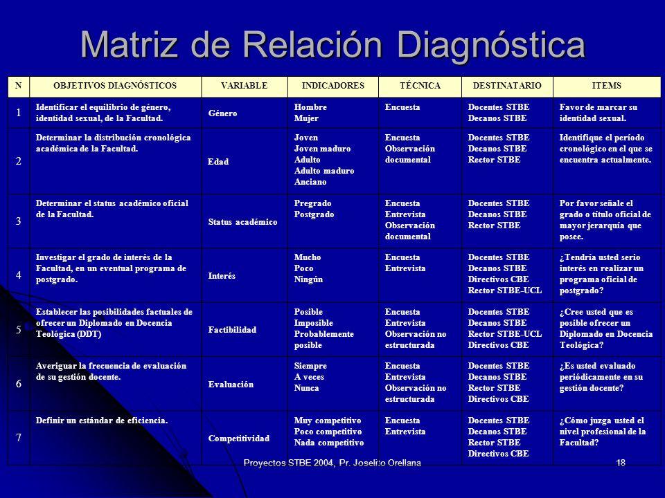 Proyectos STBE 2004, Pr. Joselito Orellana18 Matriz de Relación Diagnóstica NOBJETIVOS DIAGNÓSTICOSVARIABLEINDICADORESTÉCNICADESTINATARIOITEMS 1 Ident