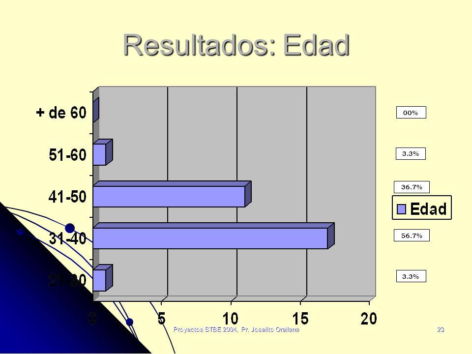 Proyectos STBE 2004, Pr. Joselito Orellana23 Resultados: Edad 00% 3.3% 36.7% 56.7% 3.3%