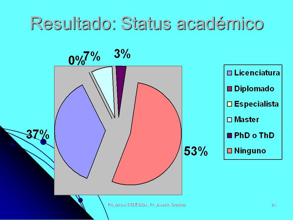 Proyectos STBE 2004, Pr. Joselito Orellana24 Resultado: Status académico