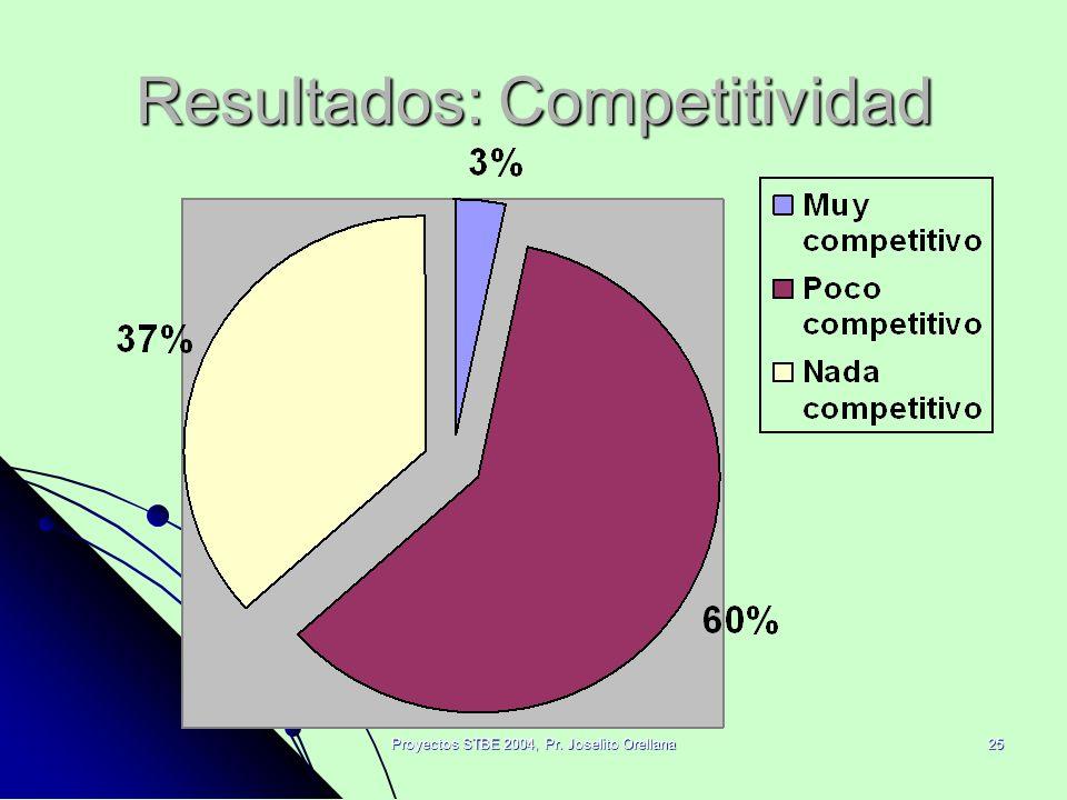 Proyectos STBE 2004, Pr. Joselito Orellana25 Resultados: Competitividad