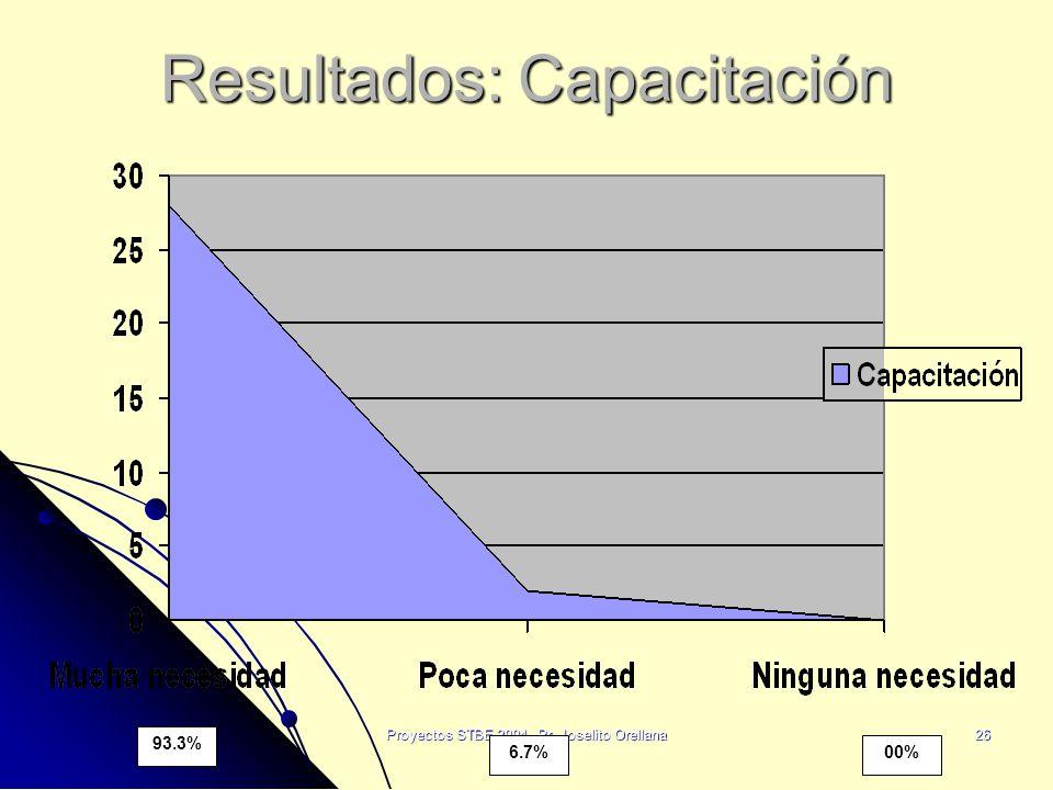 Proyectos STBE 2004, Pr. Joselito Orellana26 Resultados: Capacitación 93.3% 6.7%00%