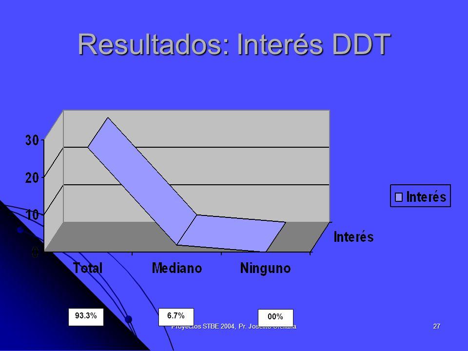 Proyectos STBE 2004, Pr. Joselito Orellana27 Resultados: Interés DDT 93.3%6.7% 00%