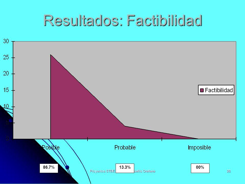 Proyectos STBE 2004, Pr. Joselito Orellana28 Resultados: Factibilidad 86.7%13.3%00%