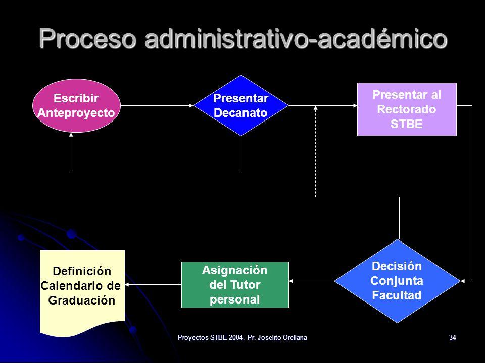 Proyectos STBE 2004, Pr. Joselito Orellana34 Proceso administrativo-académico Escribir Anteproyecto Presentar Decanato Presentar al Rectorado STBE Dec