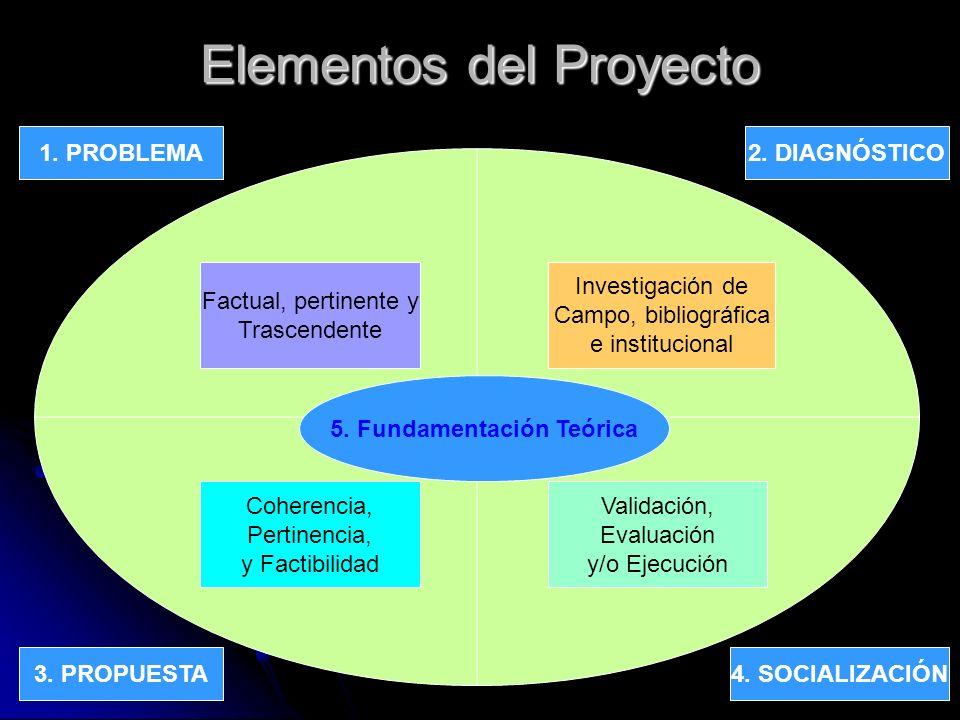 Proyectos STBE 2004, Pr. Joselito Orellana7 Elementos del Proyecto 1. PROBLEMA 4. SOCIALIZACIÓN3. PROPUESTA 2. DIAGNÓSTICO Factual, pertinente y Trasc