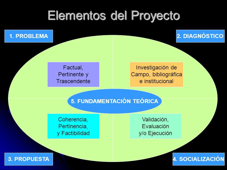 Proyectos 2008, Pr. Joselito Orellana10 Elementos del Proyecto 1. PROBLEMA 4. SOCIALIZACIÓN3. PROPUESTA 2. DIAGNÓSTICO Factual, Pertinente y Trascende