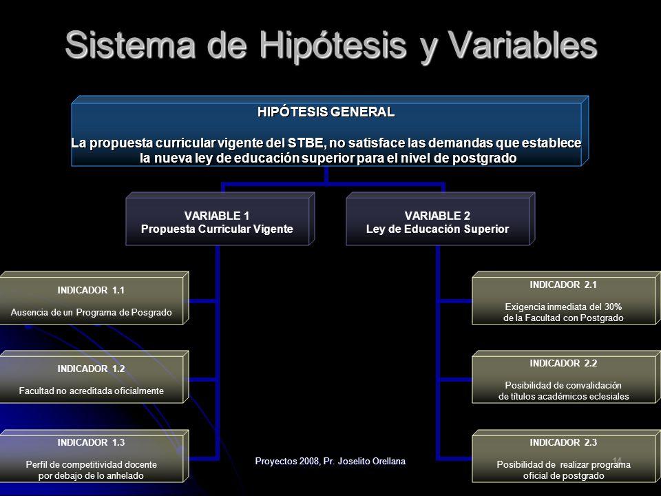 Proyectos 2008, Pr. Joselito Orellana14 Sistema de Hipótesis y Variables