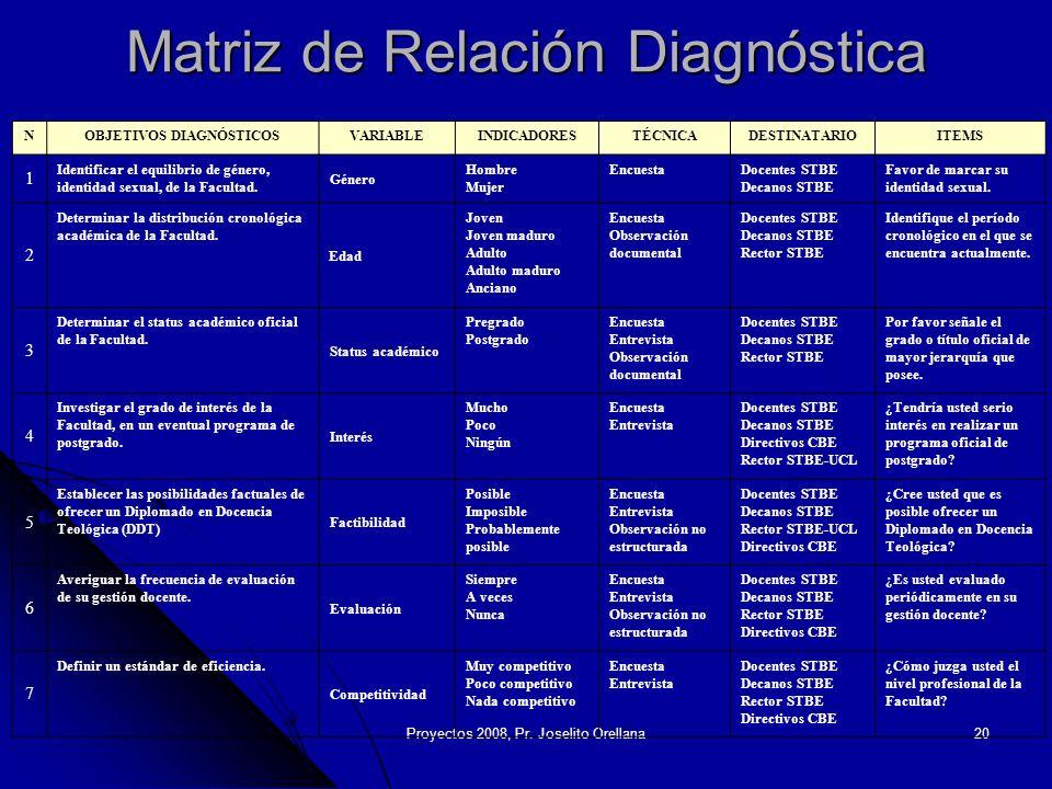 Proyectos 2008, Pr. Joselito Orellana20 Matriz de Relación Diagnóstica NOBJETIVOS DIAGNÓSTICOSVARIABLEINDICADORESTÉCNICADESTINATARIOITEMS 1 Identifica