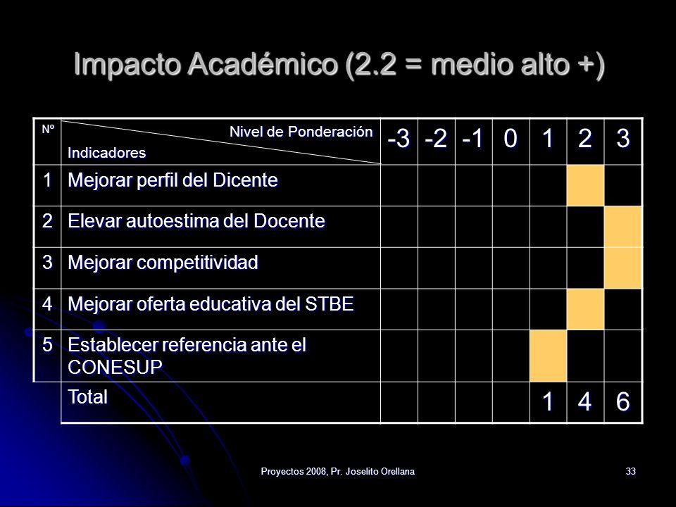 Proyectos 2008, Pr. Joselito Orellana33 Impacto Académico (2.2 = medio alto +) Nº Nivel de Ponderación Indicadores-3-20123 1 Mejorar perfil del Dicent