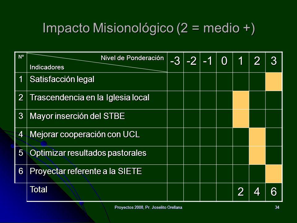 Proyectos 2008, Pr. Joselito Orellana34 Impacto Misionológico (2 = medio +) Nº Nivel de Ponderación Indicadores-3-20123 1 Satisfacción legal 2 Trascen