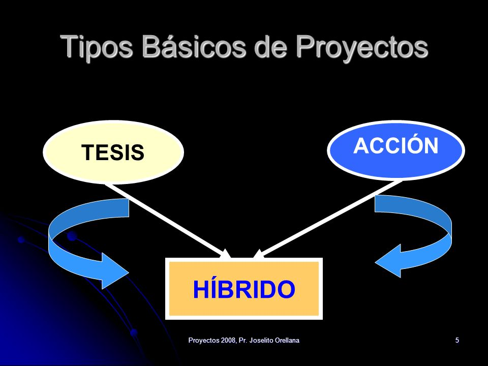 Proyectos 2008, Pr. Joselito Orellana5 Tipos Básicos de Proyectos TESIS ACCIÓN HÍBRIDO