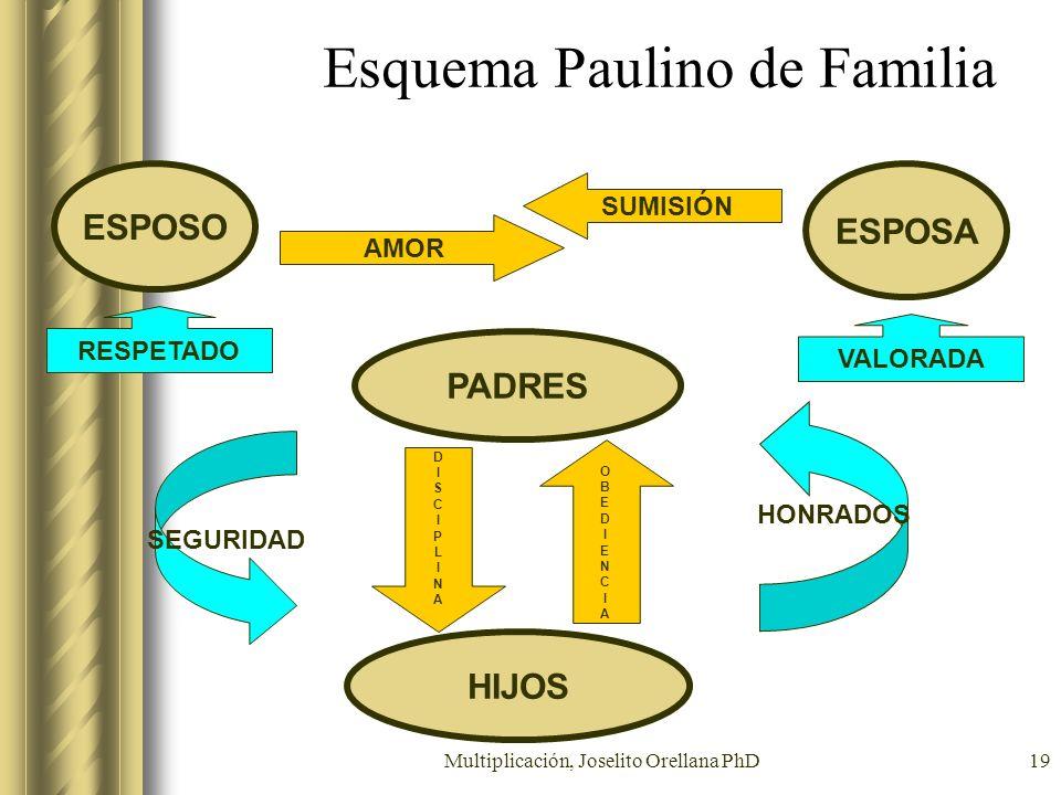Multiplicación, Joselito Orellana PhD19 Esquema Paulino de Familia ESPOSO HIJOS PADRES ESPOSA OBEDIENCIAOBEDIENCIA DISCIPLINADISCIPLINA AMOR SUMISIÓN
