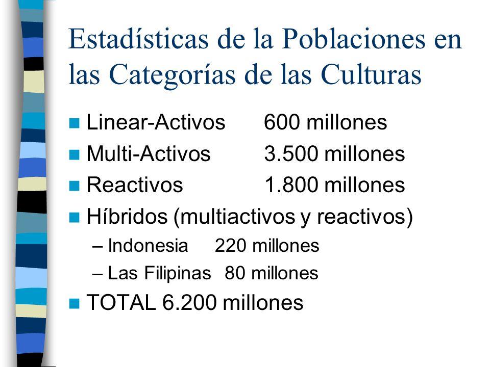 Estadísticas de la Poblaciones en las Categorías de las Culturas Linear-Activos 600 millones Multi-Activos3.500 millones Reactivos1.800 millones Híbri