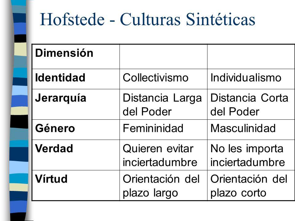 Hofstede - Culturas Sintéticas Dimensión IdentidadCollectivismoIndividualismo JerarquíaDistancia Larga del Poder Distancia Corta del Poder GéneroFemin