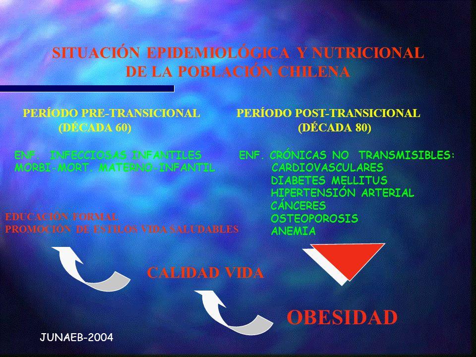 JUNAEB-2004 SITUACIÓN EPIDEMIOLÓGICA Y NUTRICIONAL DE LA POBLACIÓN CHILENA PERÍODO PRE-TRANSICIONAL PERÍODO POST-TRANSICIONAL (DÉCADA 60) (DÉCADA 80)