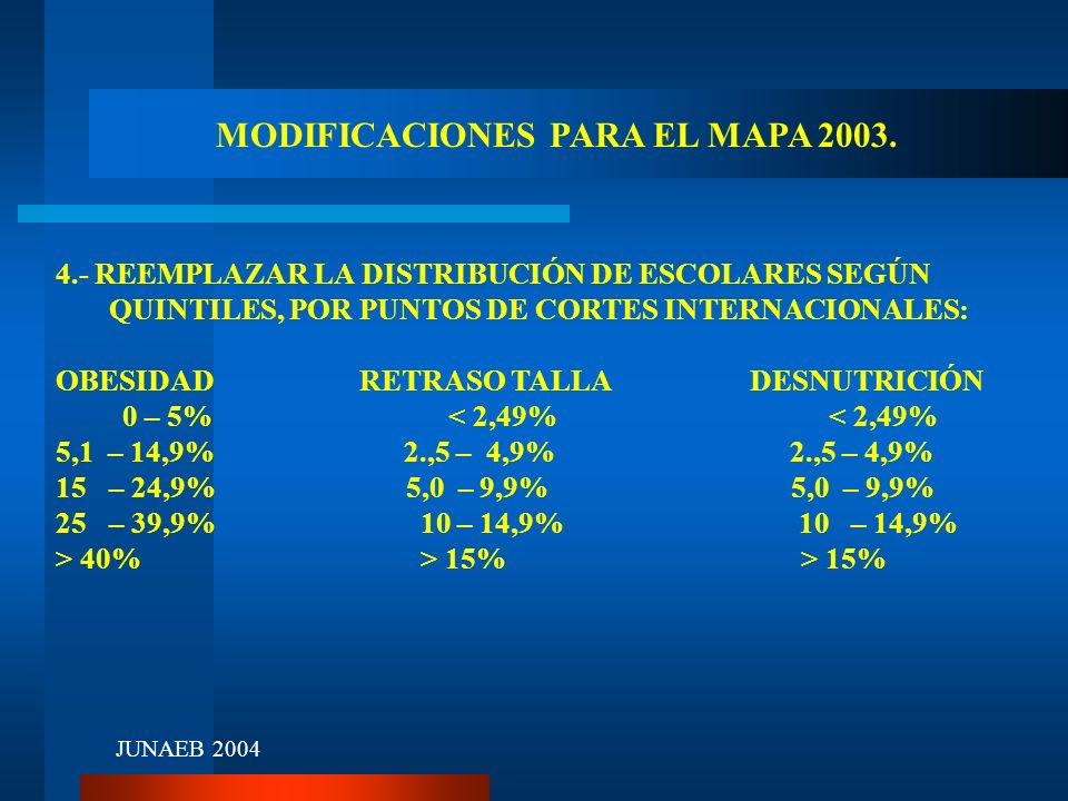 MODIFICACIONES PARA EL MAPA 2003. 4.- REEMPLAZAR LA DISTRIBUCIÓN DE ESCOLARES SEGÚN QUINTILES, POR PUNTOS DE CORTES INTERNACIONALES: OBESIDAD RETRASO