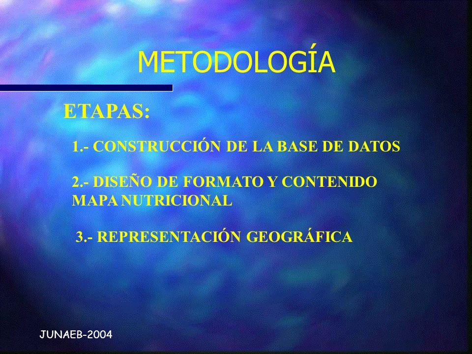 METODOLOGÍA 1.- CONSTRUCCIÓN DE LA BASE DE DATOS 2.- DISEÑO DE FORMATO Y CONTENIDO MAPA NUTRICIONAL 3.- REPRESENTACIÓN GEOGRÁFICA ETAPAS: