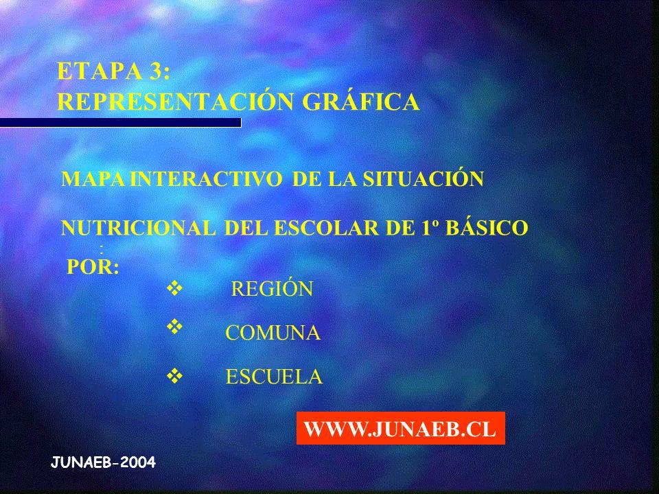 . JUNAEB-2004 MAPA INTERACTIVO DE LA SITUACIÓN NUTRICIONAL DEL ESCOLAR DE 1º BÁSICO POR: : REGIÓN COMUNA ESCUELA ETAPA 3: REPRESENTACIÓN GRÁFICA JUNAE