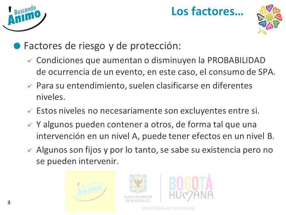 3 Los factores… Factores de riesgo y de protección: Condiciones que aumentan o disminuyen la PROBABILIDAD de ocurrencia de un evento, en este caso, el consumo de SPA.