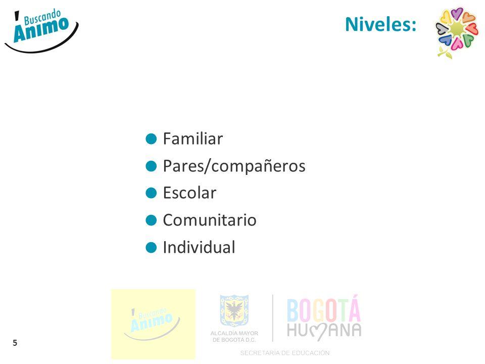 5 Niveles: Familiar Pares/compañeros Escolar Comunitario Individual