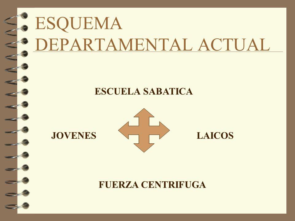 ESQUEMA DEPARTAMENTAL IDEAL JOVENESE. SABATICA LAICOSLAICOS FUERZA CENTRIPETA