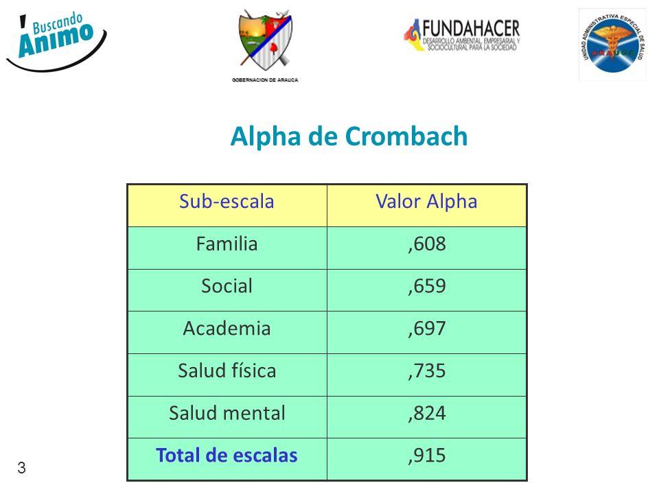 GOBERNACION DE ARAUCA 3 Alpha de Crombach Valor Alpha,915Total de escalas,824Salud mental,735Salud física,697Academia,659Social,608Familia Sub-escala