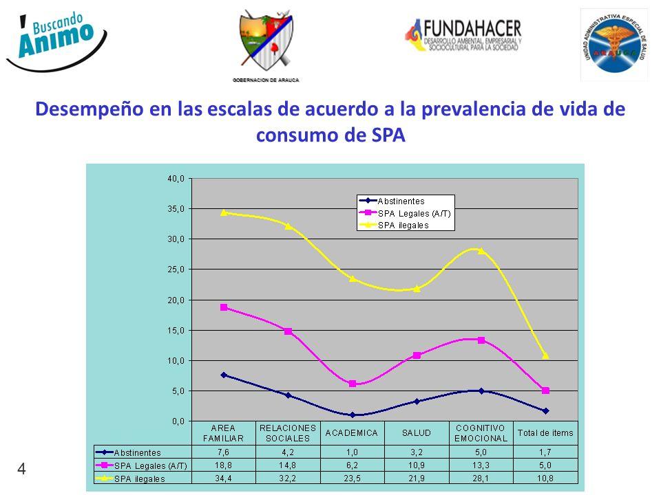 GOBERNACION DE ARAUCA 4 Desempeño en las escalas de acuerdo a la prevalencia de vida de consumo de SPA