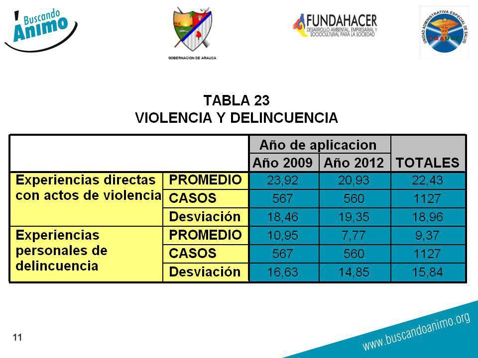 GOBERNACION DE ARAUCA 11