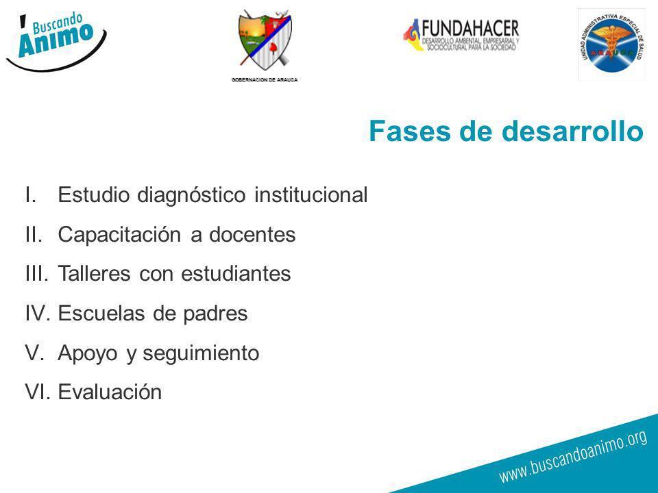 GOBERNACION DE ARAUCA 13 I.Estudio diagnóstico institucional II.Capacitación a docentes III.Talleres con estudiantes IV.Escuelas de padres V.Apoyo y s