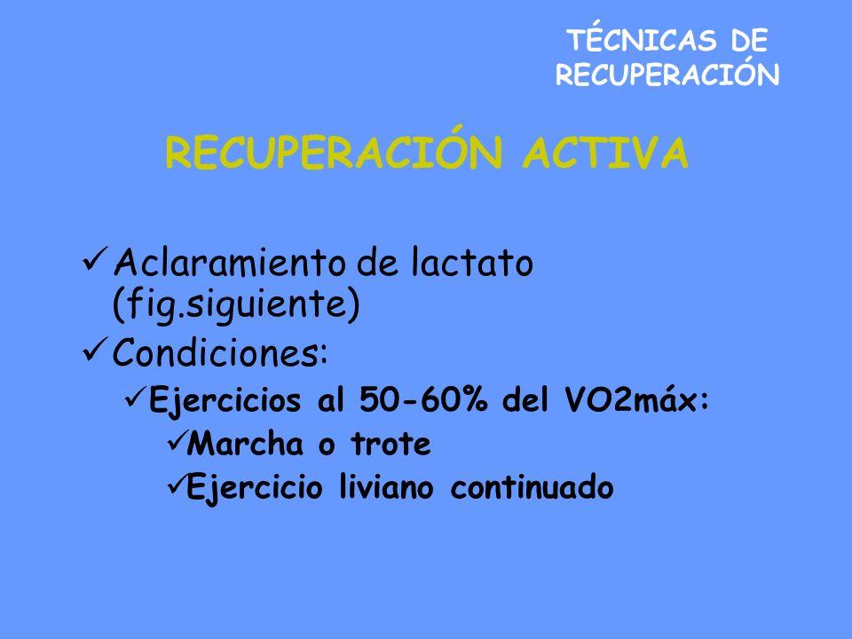 TÉCNICAS DE RECUPERACIÓN RECUPERACIÓN ACTIVA Aclaramiento de lactato (fig.siguiente) Condiciones: Ejercicios al 50-60% del VO2máx: Marcha o trote Ejercicio liviano continuado