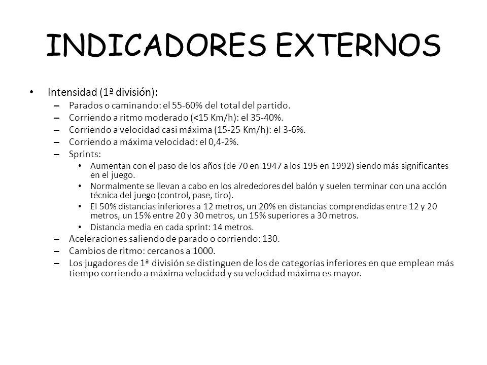 INDICADORES EXTERNOS Intensidad (1ª división): – Parados o caminando: el 55-60% del total del partido. – Corriendo a ritmo moderado (<15 Km/h): el 35-