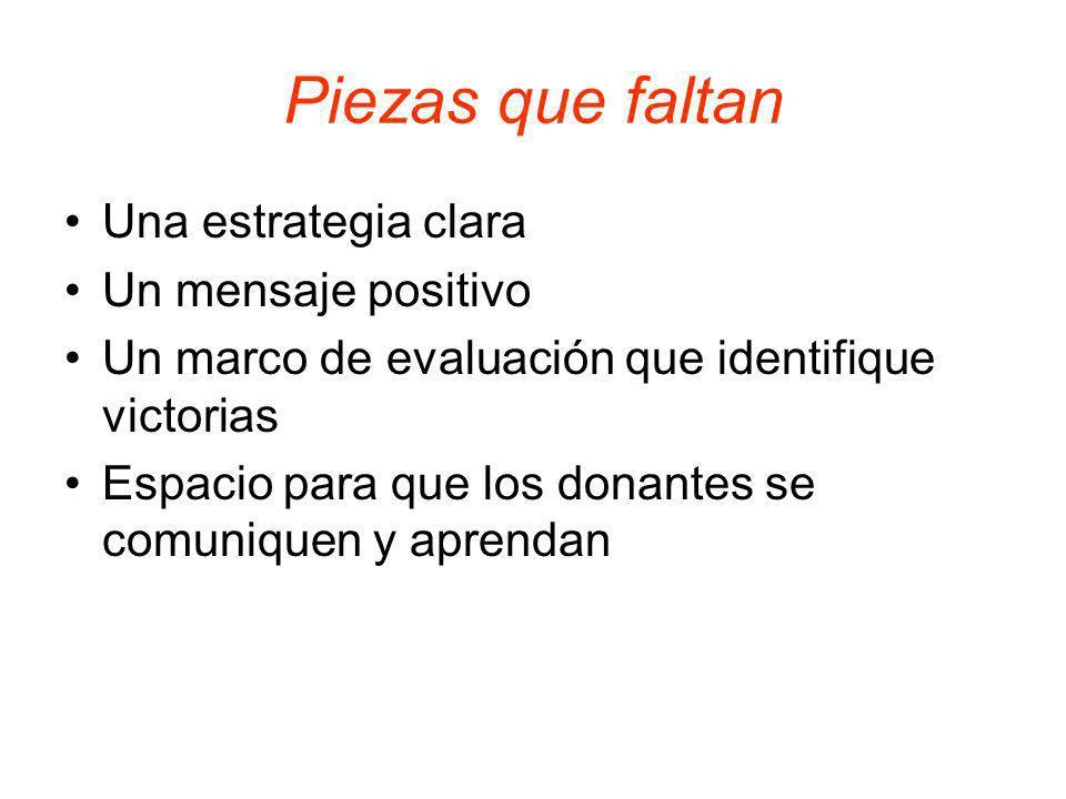 Sondeo con Organizaciones de Base México