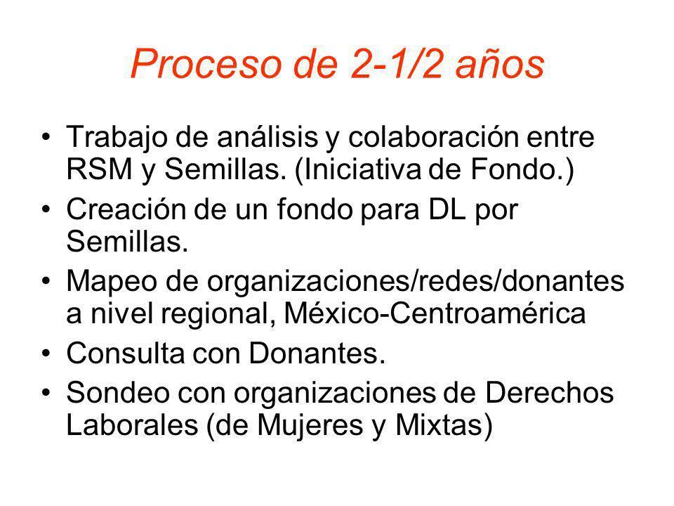 Mapeo de organizaciones America Central – Organizaciones Julio 2008 Redes y Campañas Regionales Red de Mujeres – REDCAM*, Iniciativa para Responsabilidad y Trabajo Justo**.