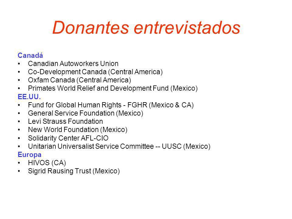 Impacto Los donantes no están satisfechos con la situación general Están muy satisfechos con sus organizaciones asociadas
