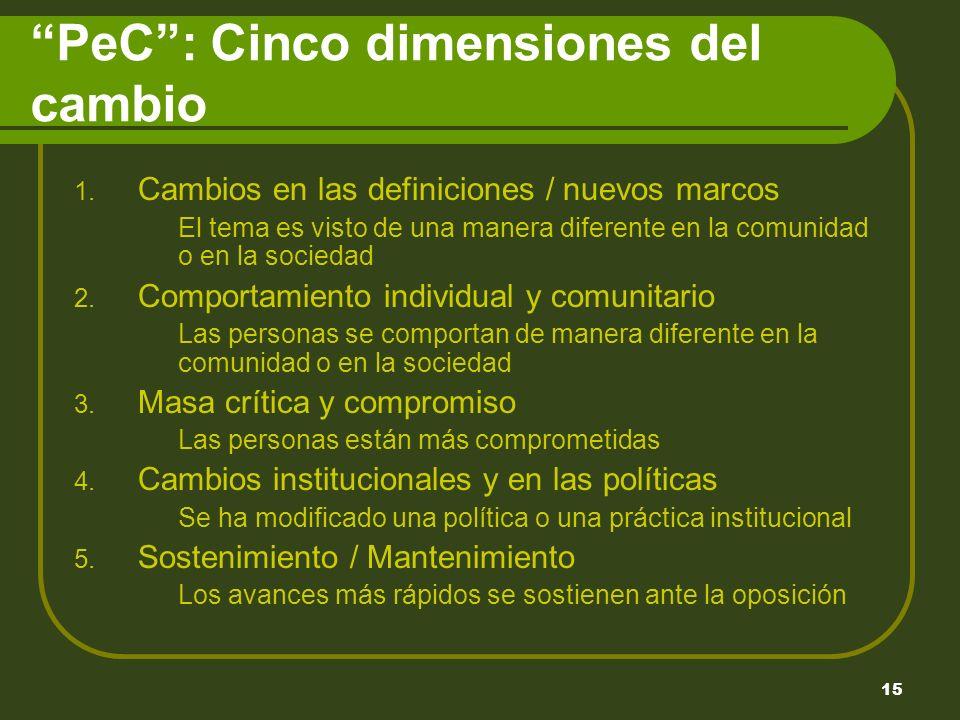 15 PeC: Cinco dimensiones del cambio 1.
