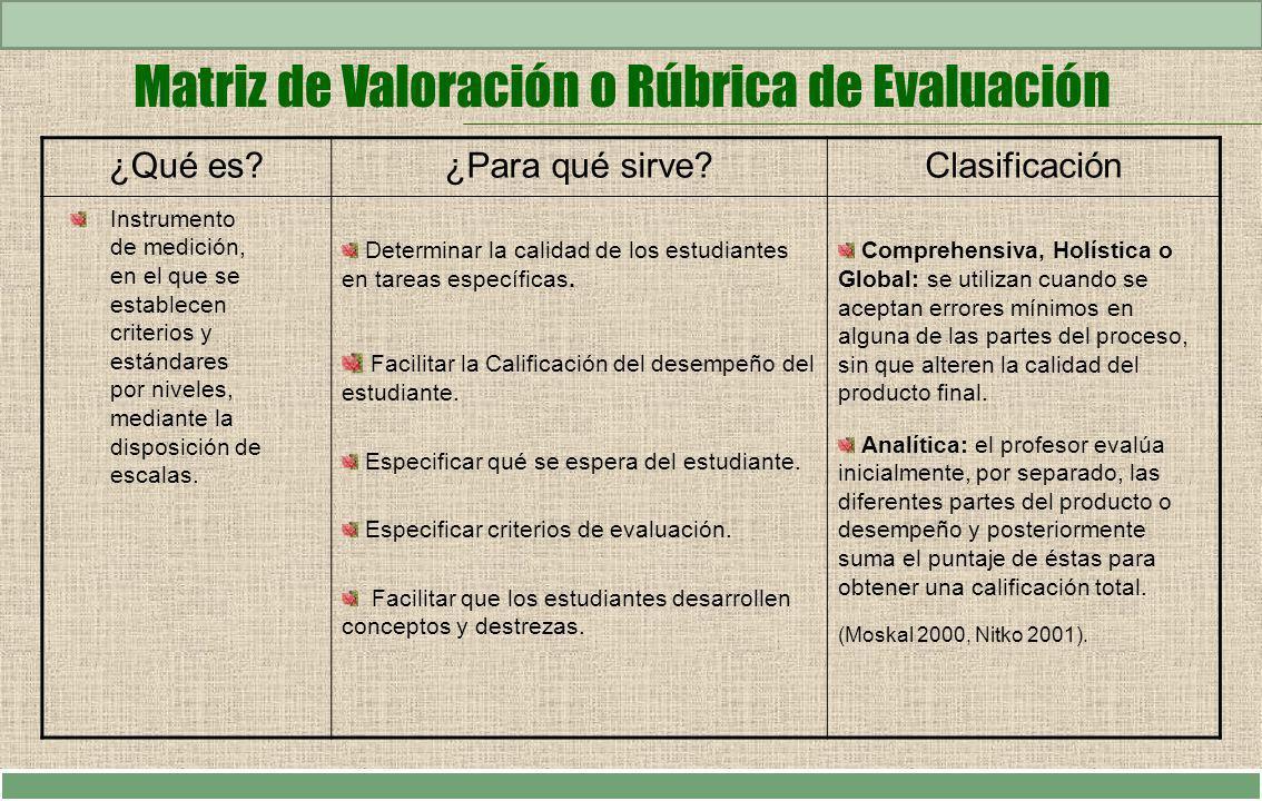 Matriz de Valoración o Rúbrica de Evaluación ¿Qué es?¿Para qué sirve?Clasificación Determinar la calidad de los estudiantes en tareas específicas. Fac