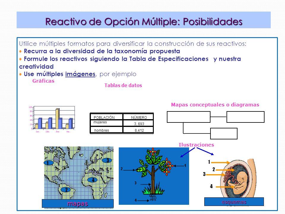 Utilice múltiples formatos para diversificar la construcción de sus reactivos: Recurra a la diversidad de la taxonomía propuesta Formule los reactivos siguiendo la Tabla de Especificaciones y nuestra creatividad Use múltiples imágenes, por ejemplo Reactivo de Opción Múltiple: Posibilidades Gráficas Tablas de datos POBLACIÓNNÚMERO 3, 693 8,412 Mapas 0 20 40 60 80 100 1er trim.2do trim.3er trim.4to trim.